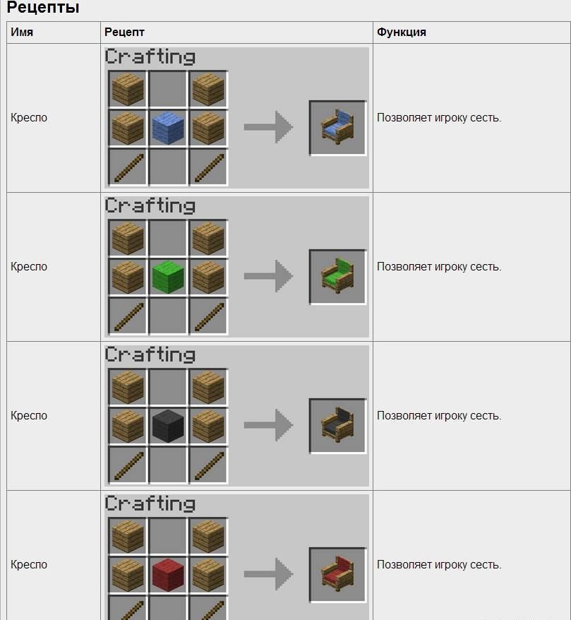Рецепты крафтов майнкрафт